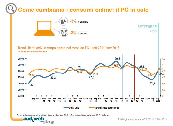 Consumo internet da PC